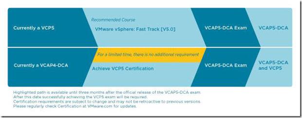 VCAP5-DCA BETA exam details