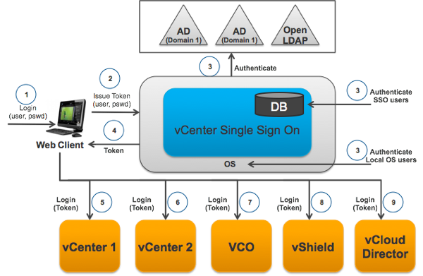 vCenter Single Sign On