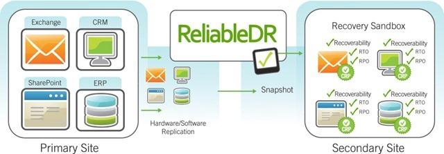 ReliableDR_Architecture-CRP-diagram_enlarge