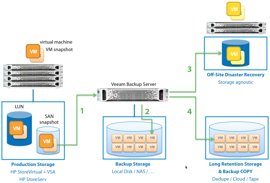 Veeam Backup & Replication v7– 2 new features