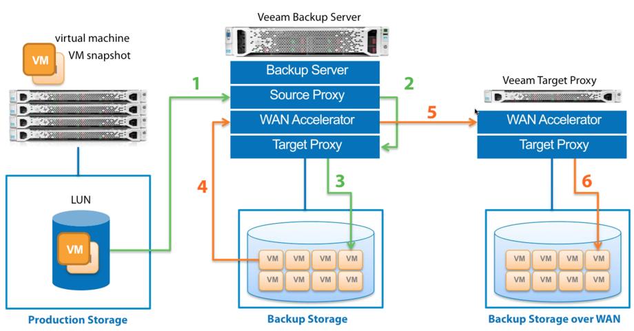 Veeam Backup & Replication v7