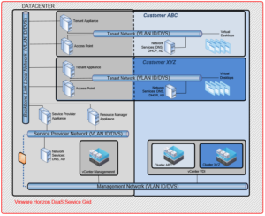 High Level Overview VMware Horizon DaaS