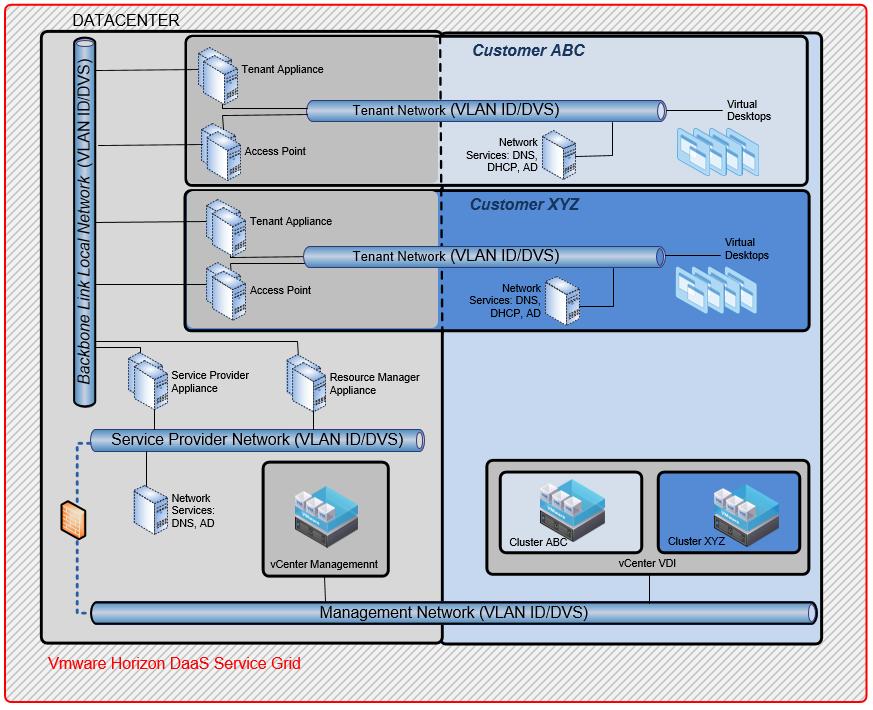 VMware Horizon DaaS for Service Providers